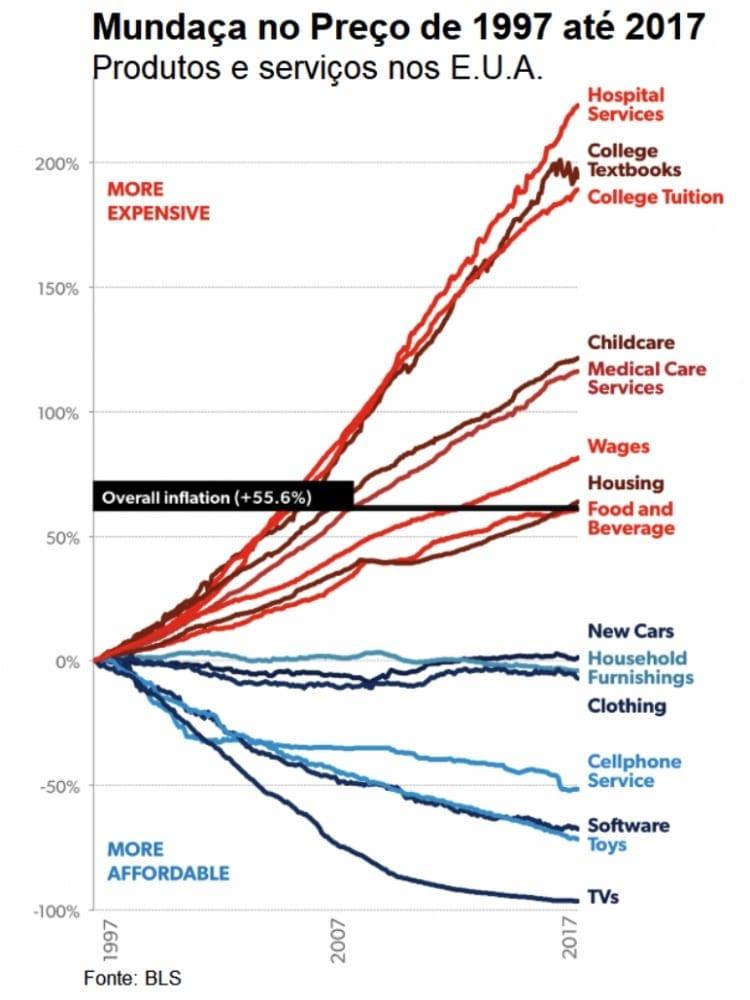 indexação da economia americana