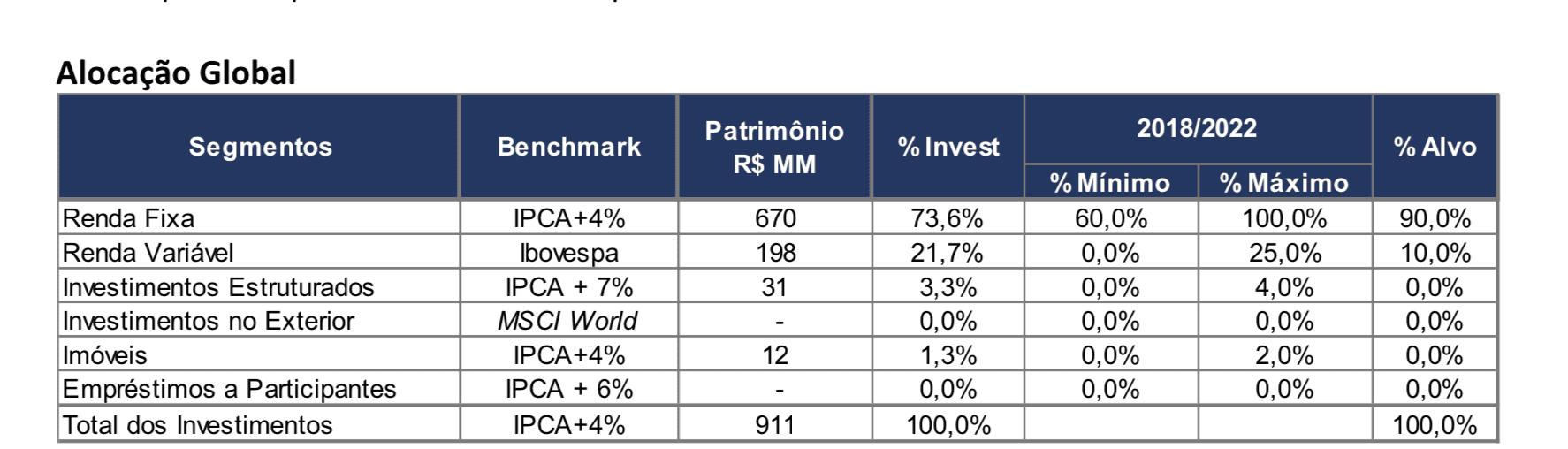 Política de investimento da Petros
