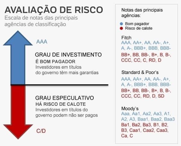 Risco Brasil classificado pelas agências de rating