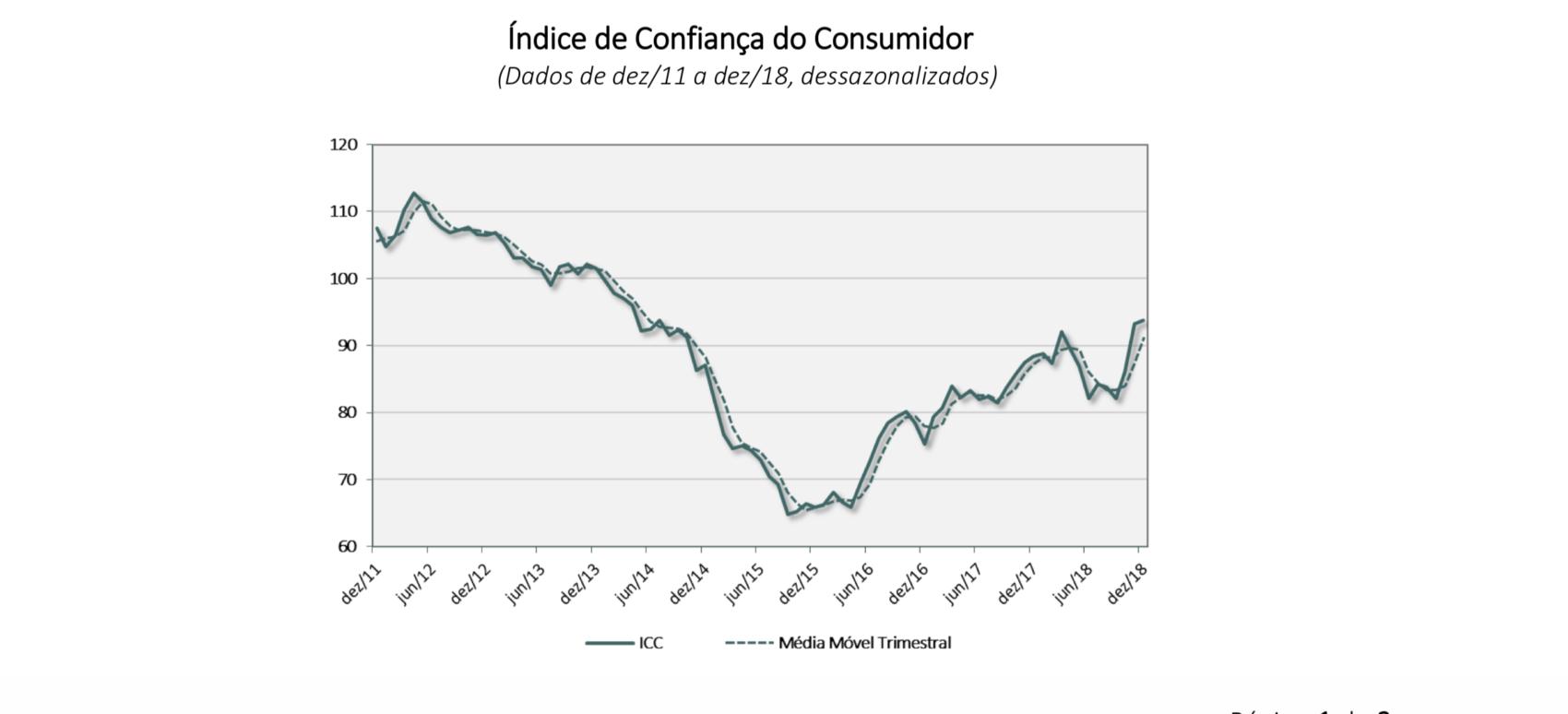 confiança do consumidor FGV