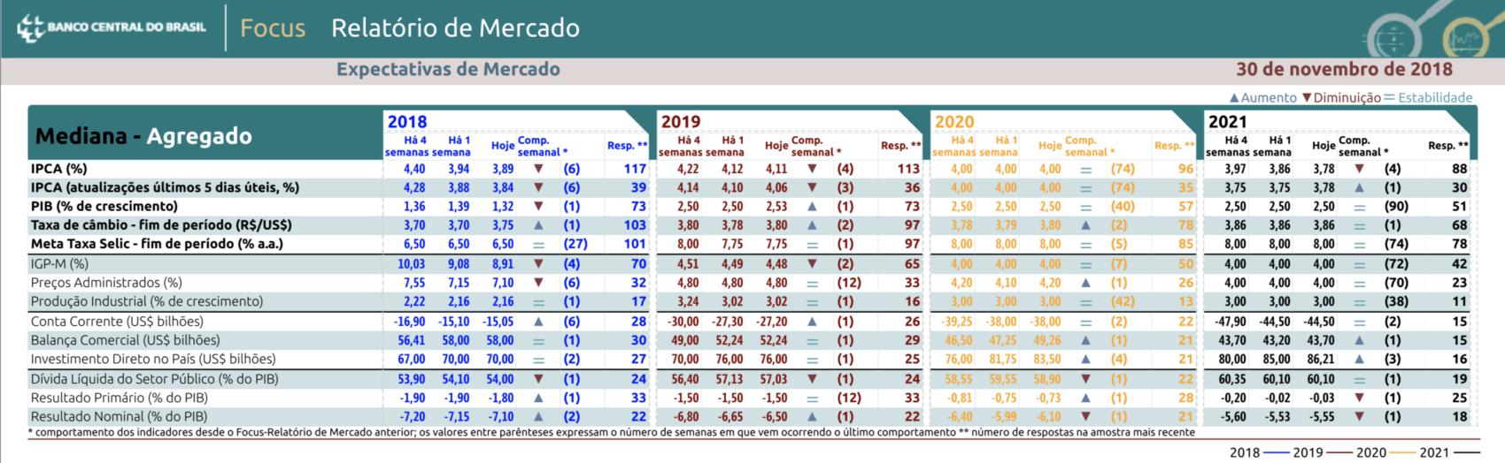 inflação em 2019 no Brasil