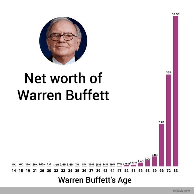 Warren Buffett conseguiu multiplicar dinheiro