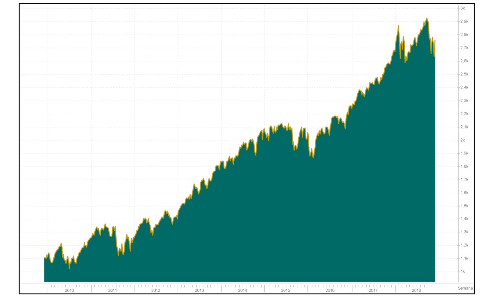 Valorização do S&P500: O mercado americano vive um período bullish desde 2009
