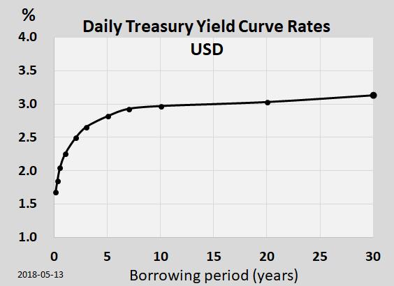 Yield curve dos títulos do tesouro americano