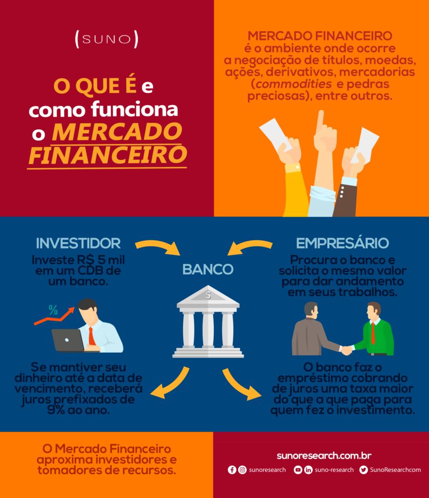 Infográfico Mercado Financeiro