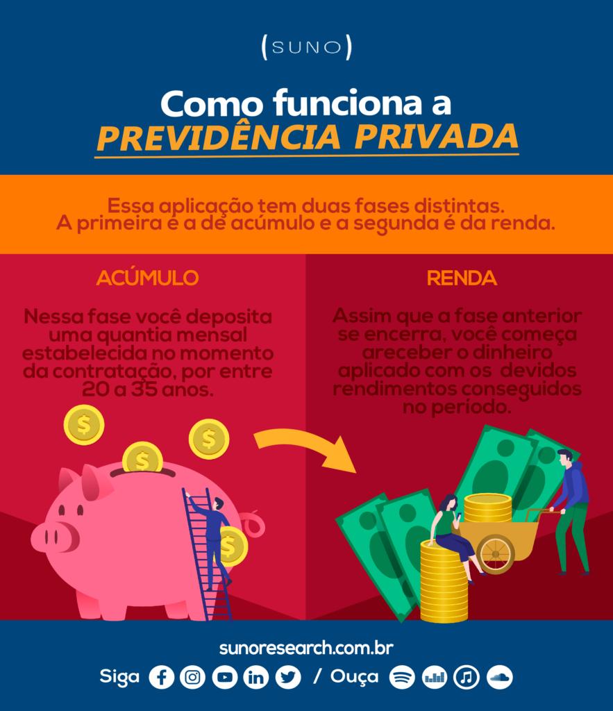 Infográfico Previdência Privada