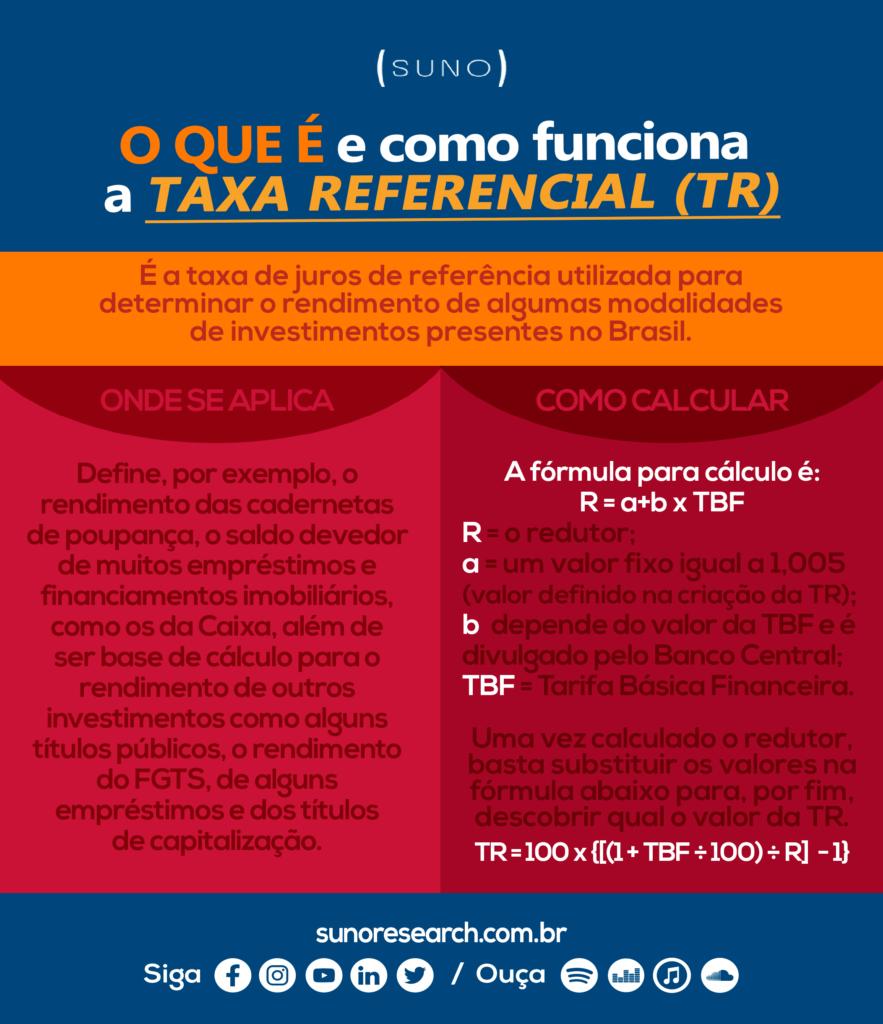 Infográfico Taxa Referencial