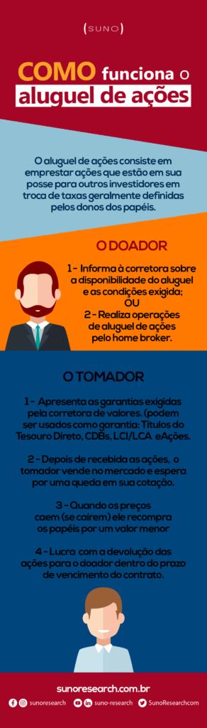 Infográfico Aluguel de Ações