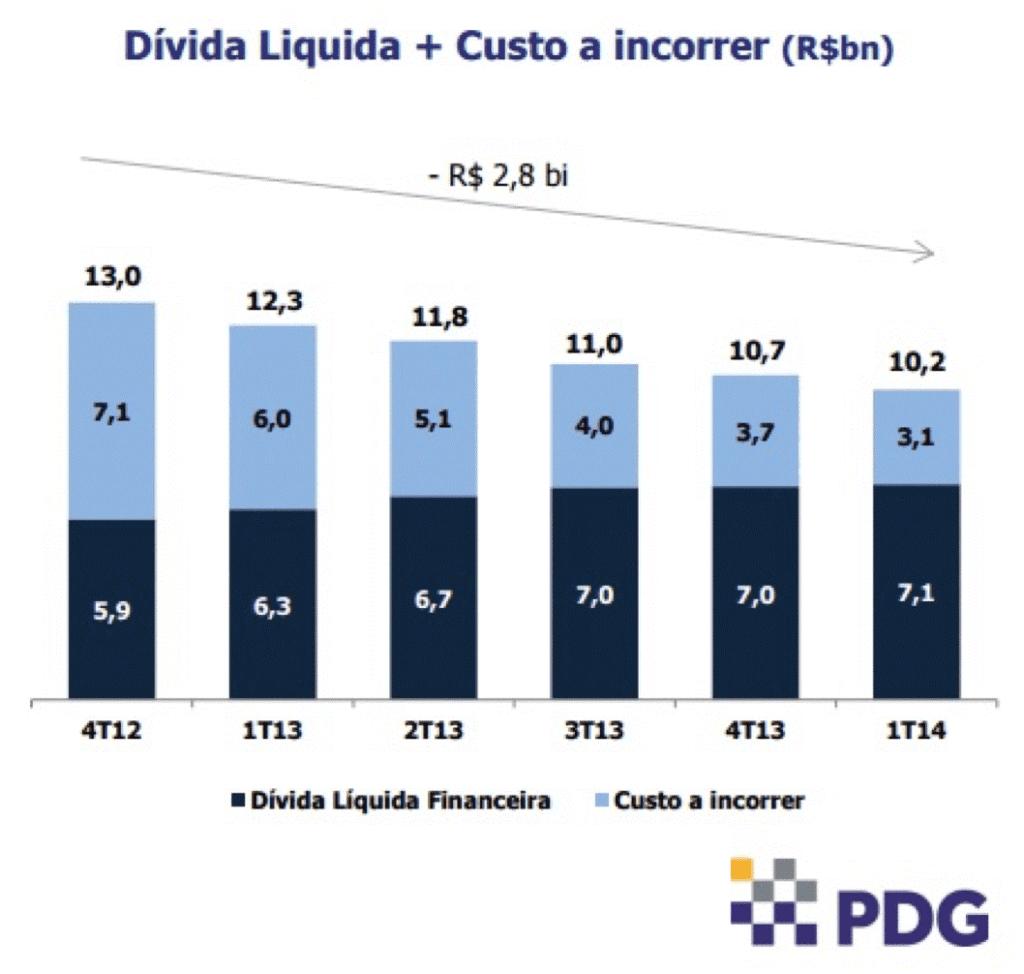 Dívida Líquida PDG