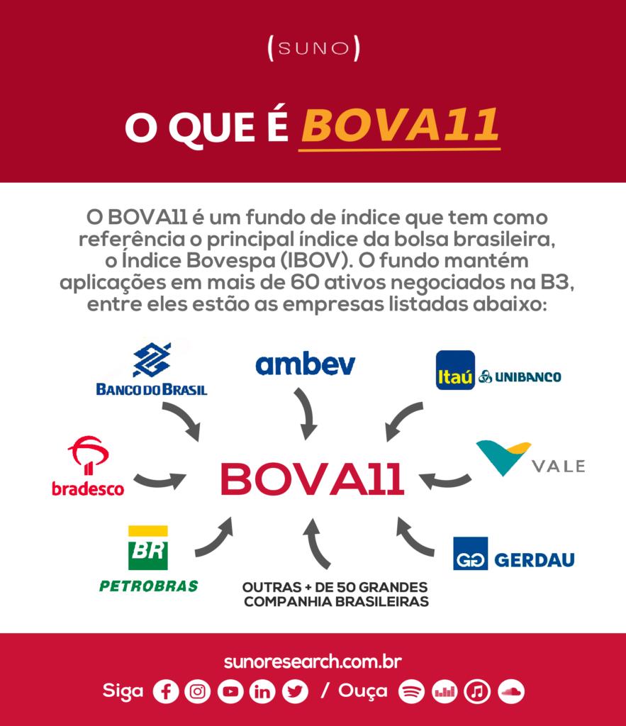 Infográfico BOVA11
