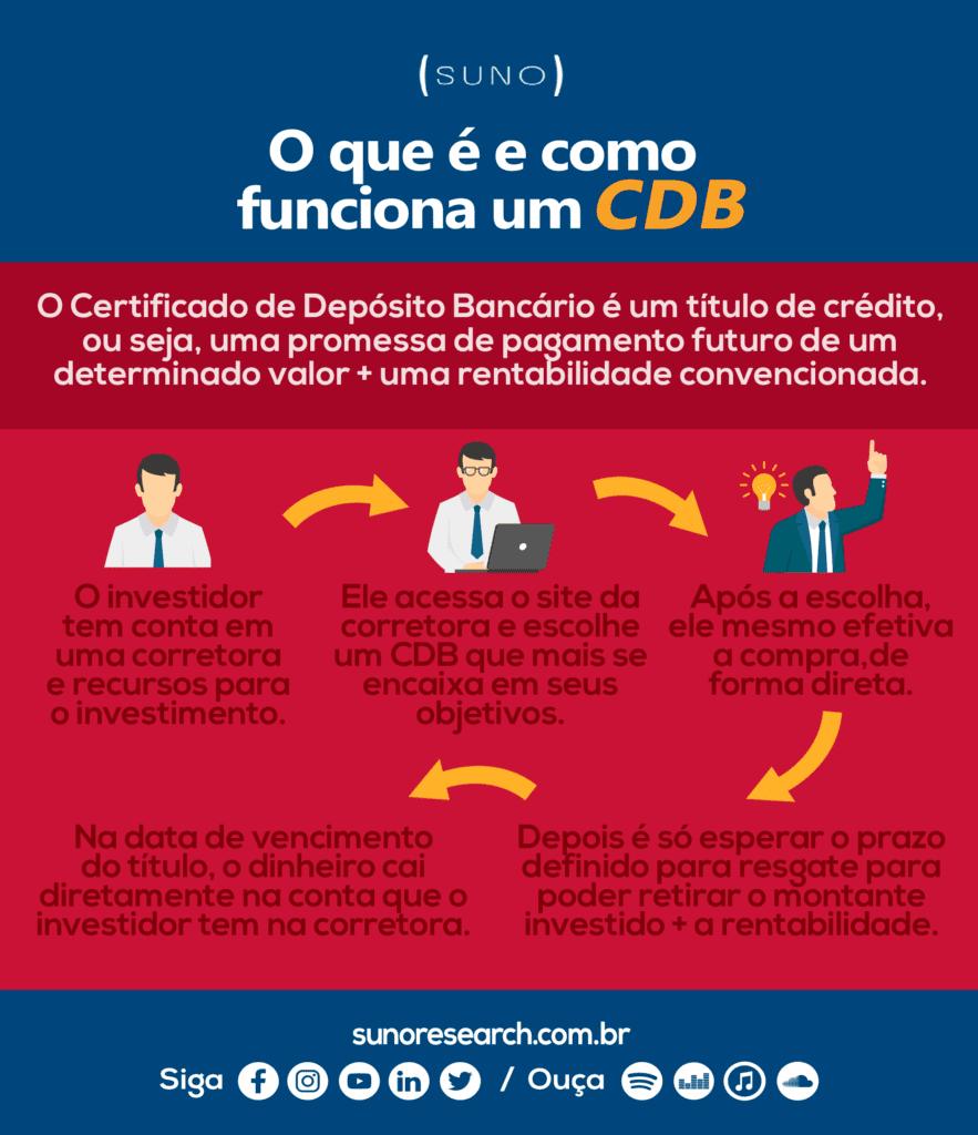 Infográfico CDB