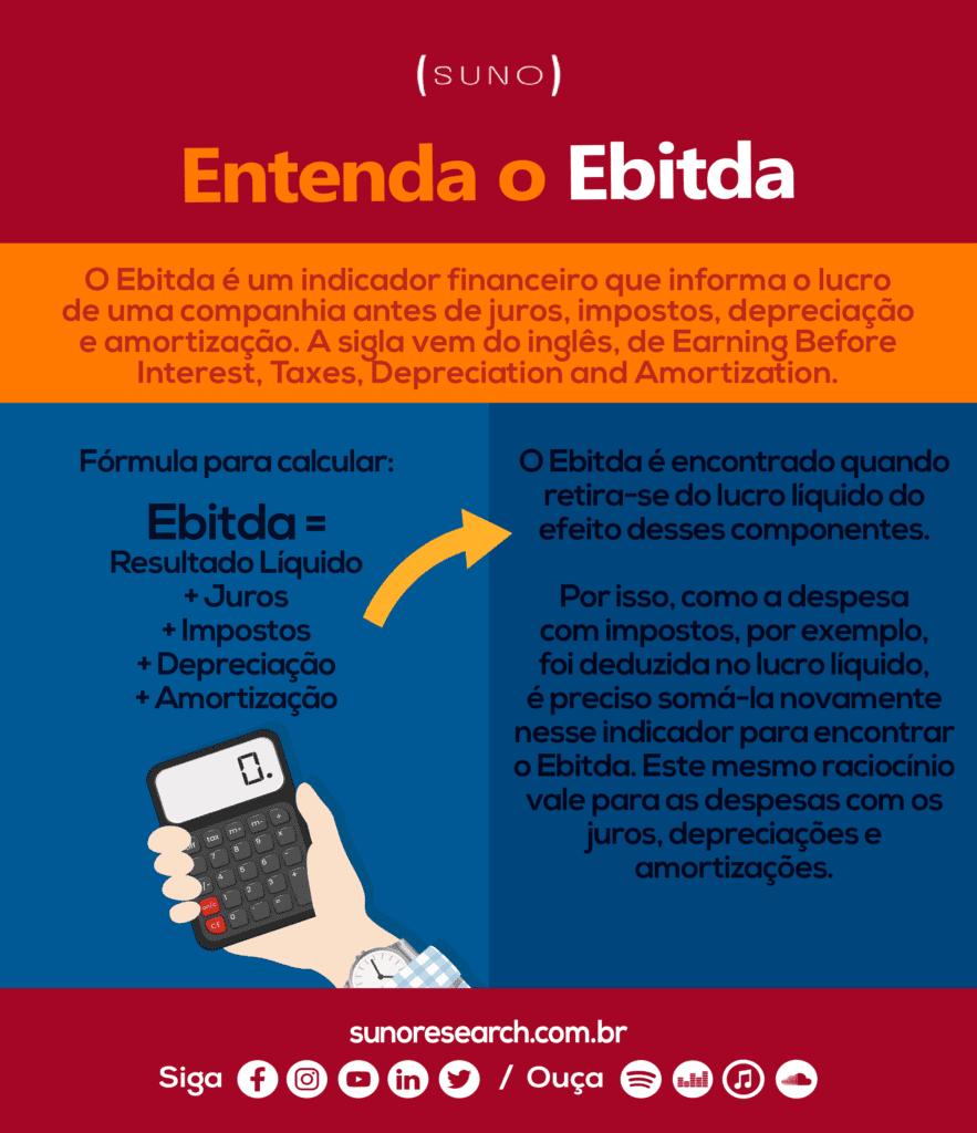 Infográfico Ebitda