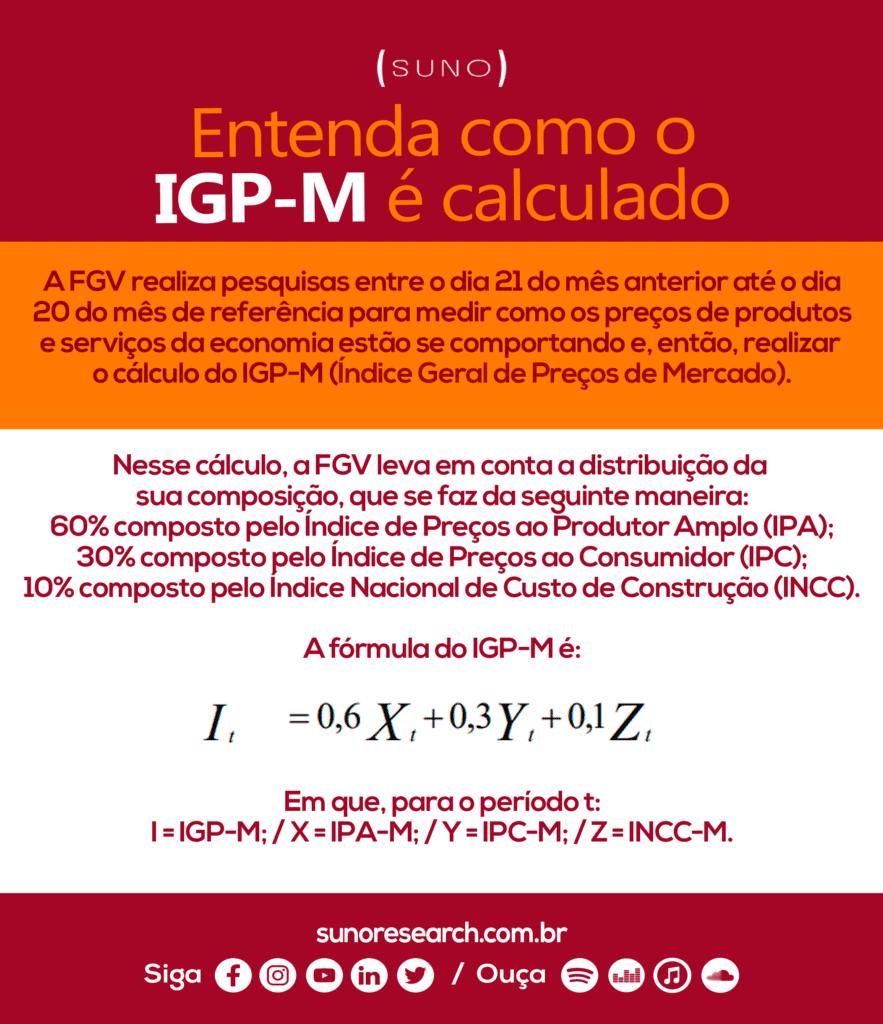 Infográfico IGP-M