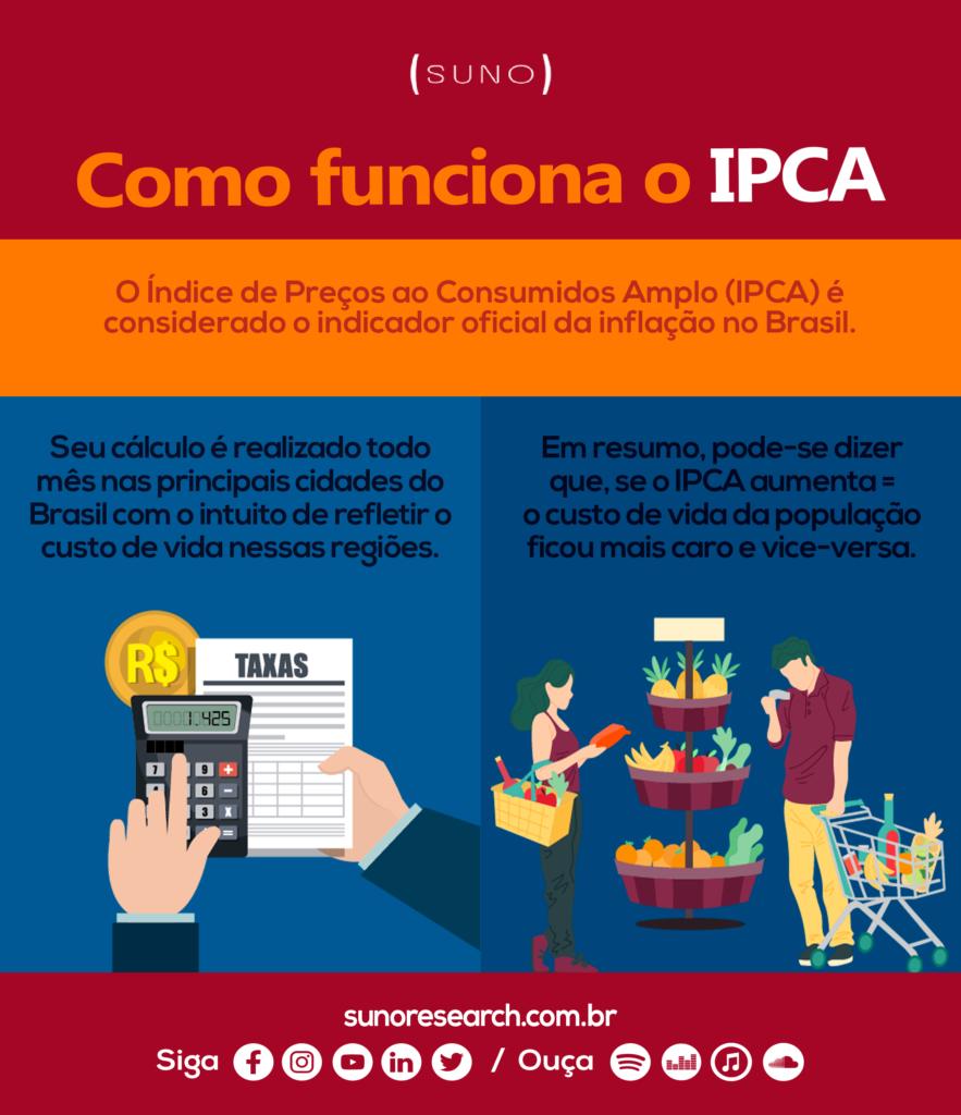 Infográfico IPCA