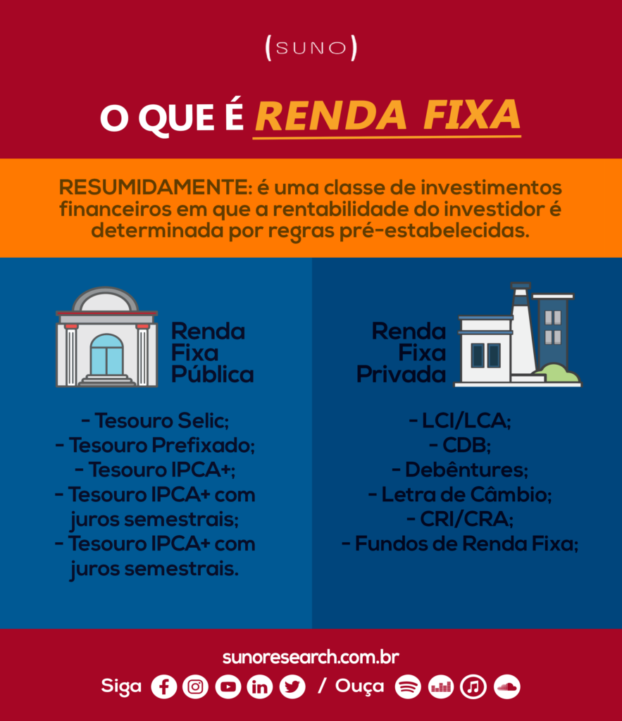 Infográfico Renda Fixa