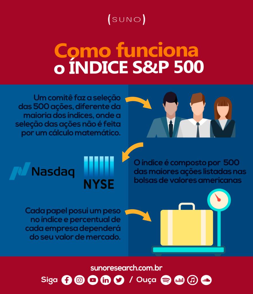 Infográfico S&P 500