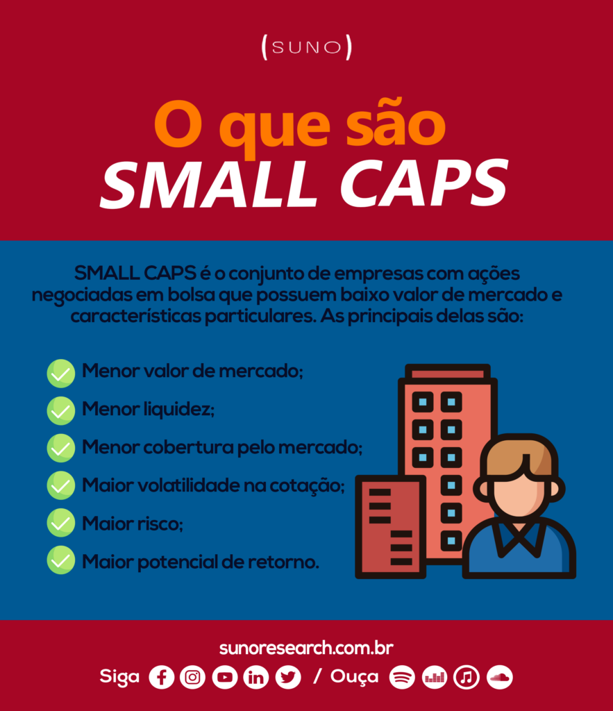 Infográfico Small Caps