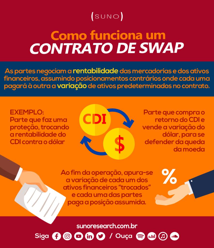 Infográfico - Contrato de Swap