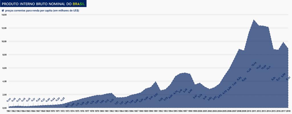 PIB Nominal Brasileiro