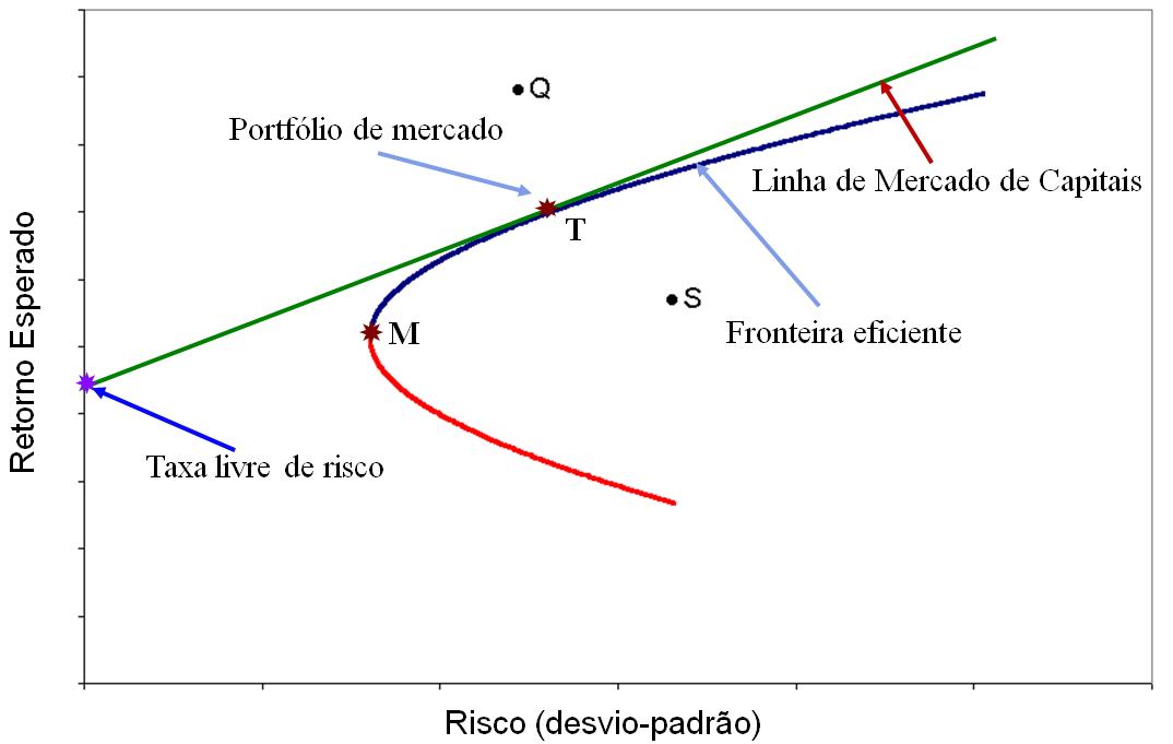 Fronteira eficiente: conheça a teoria de risco de Harry Markowitz