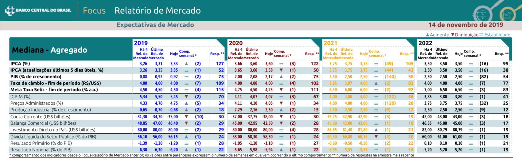 inflação em 2020