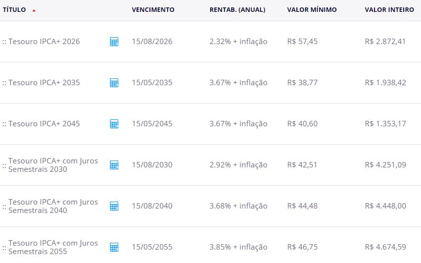 Tesouro IPCA