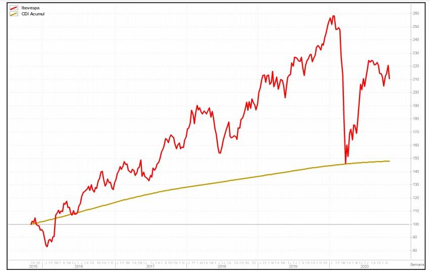 investir R$50 mil