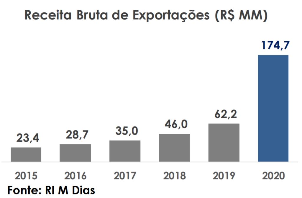 melhores ações para 2021