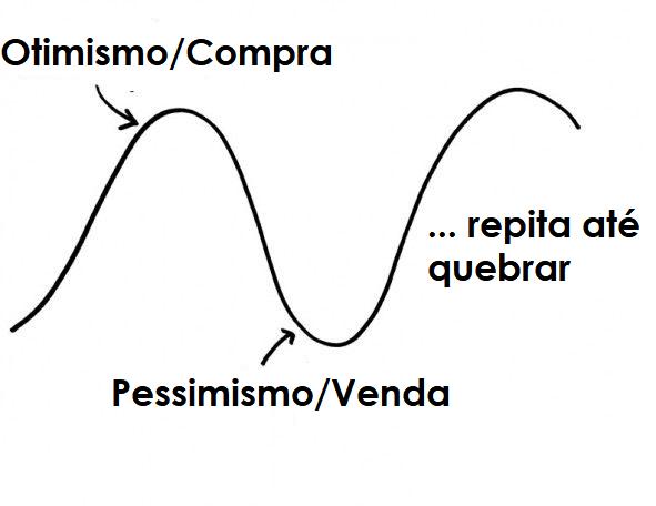 ciclo de investimento