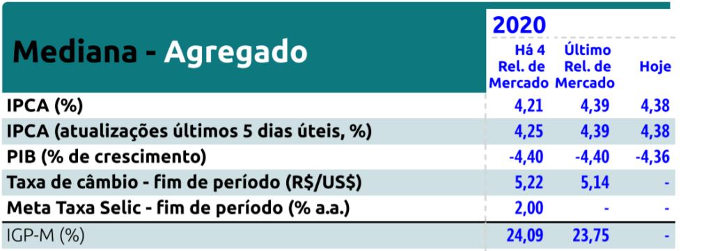 agenda de resultados do quarto trimestre de 2020 4t20