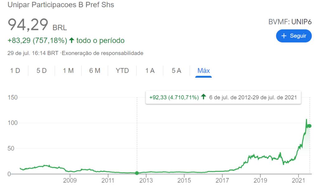 ações exponenciais
